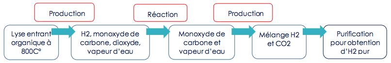 Fonctionnement de l'hydrogène