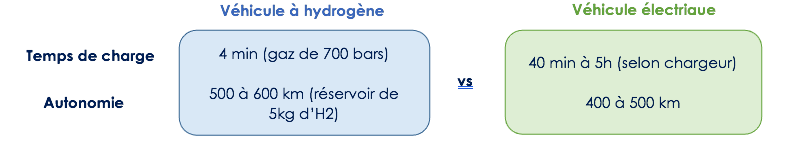 Véhicule hydrogène vs véhicule électrique