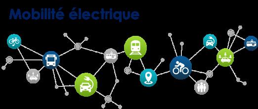 Mobilité électrique : un nouvel écosystème en développement
