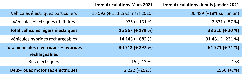 Immatriculations EV Mars 2021