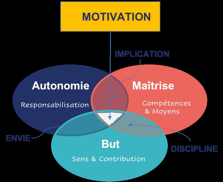 """La motivation des """"knowledge workers"""""""